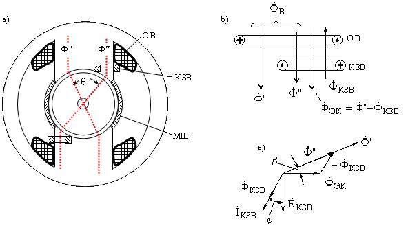 б) – схема потоков;