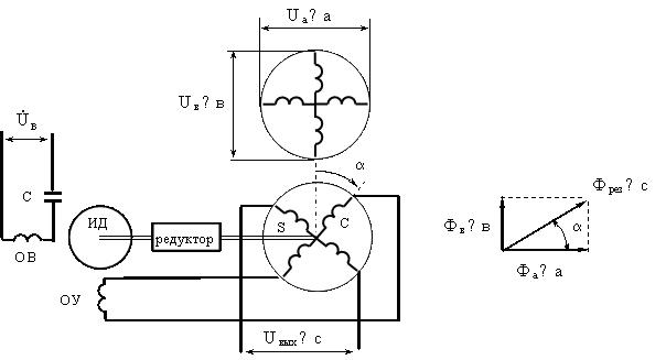 Рис.6.8. Схема включения поворотного трансформатора-построителя.  Поворотный трансформатор-построитель используется...